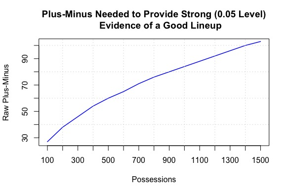 plus.minus.plot