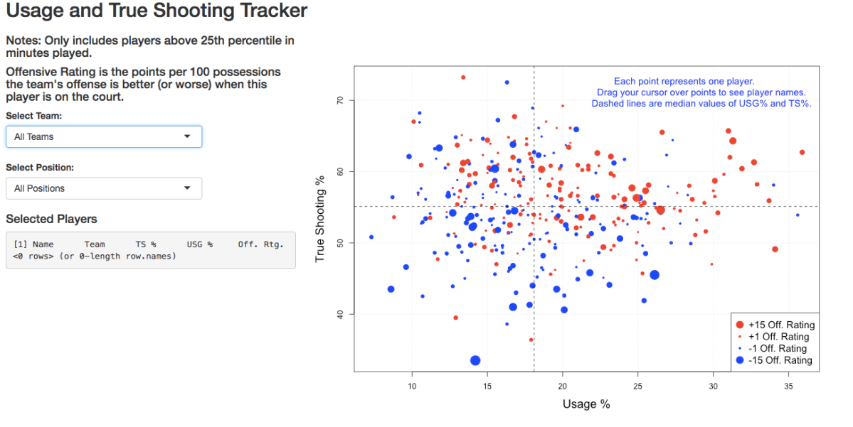 Usage and True Shooting Tracker