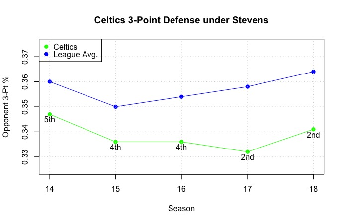 Is the Celtic's 3-Point Percentage Defense for Real? A Statistical Perspective