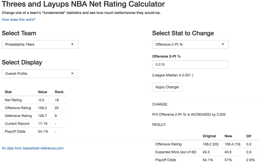 Explanation  of  Threes and Layups NBA Net Rating Calculator