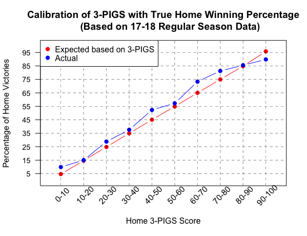 Introducing 3-PIGS, a New Way of Understanding Three-Point Variability in NBA Games