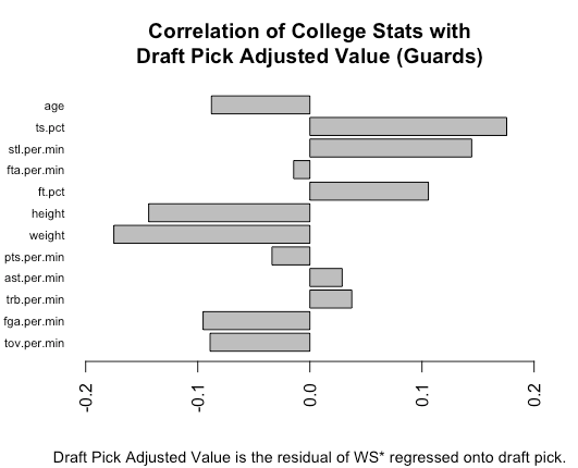 Which College Statistics Are Most Correlated With NBA Success?