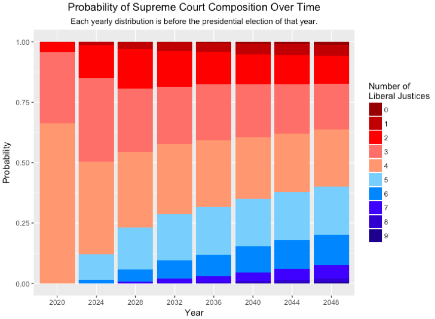 Democrats have a 23% Chance of Having a Majority on the Supreme Court in 2028