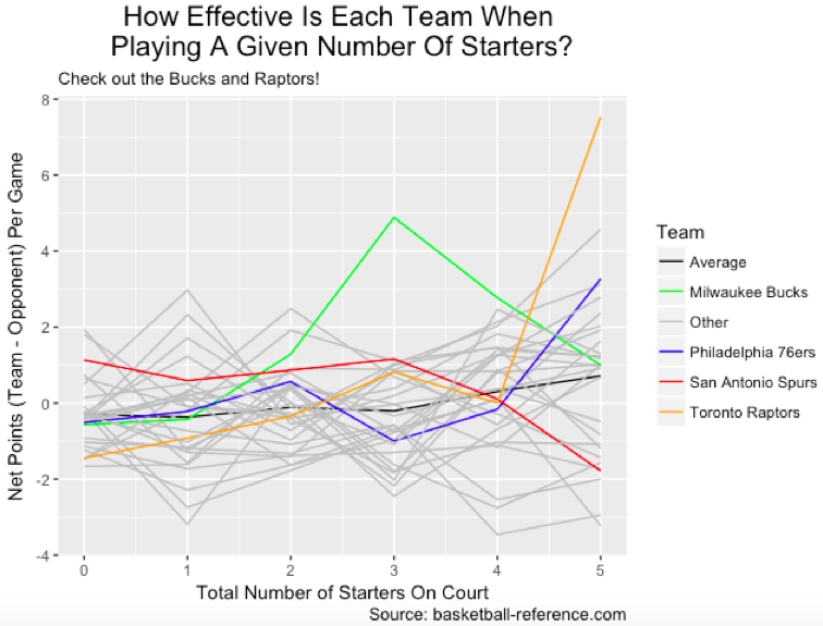 How Important Is A Good Bench To NBA Success?