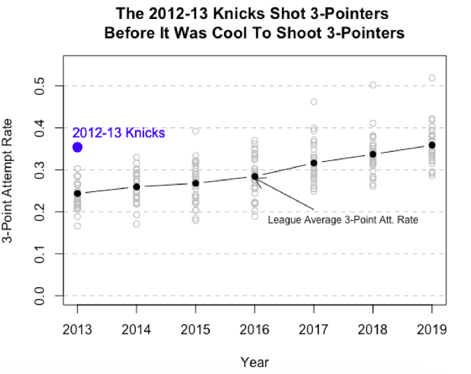 Knicks Three Pointers