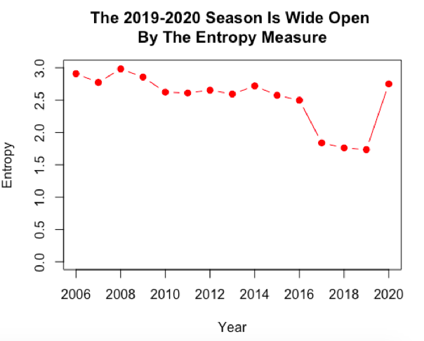 The NBA Title Race Has Not Been This Wide Open Since 2008-2009