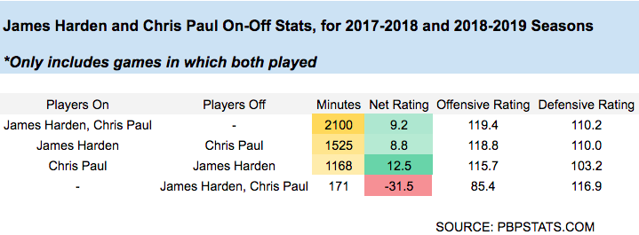 Did the James Harden And Chris Paul Experiment Work in Houston?