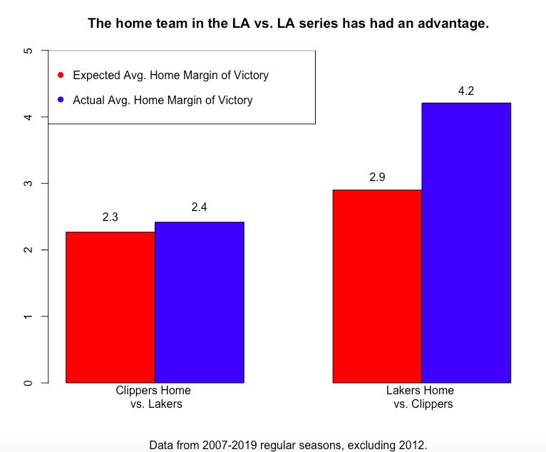 LA home court adv